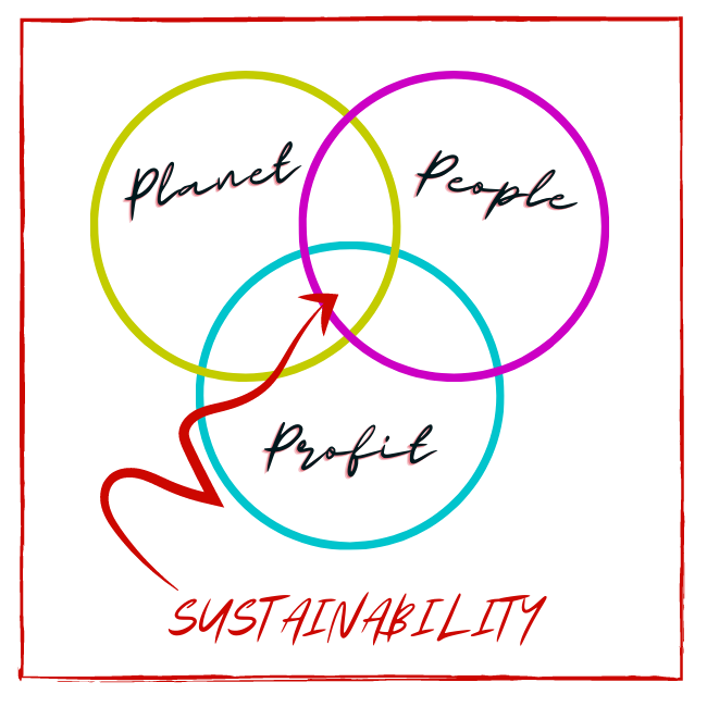 Sustainability = Planet, People, and Profit