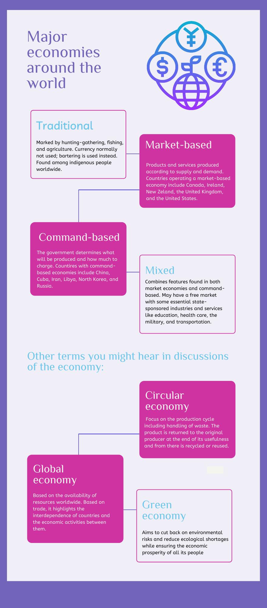 Economies worldwide
